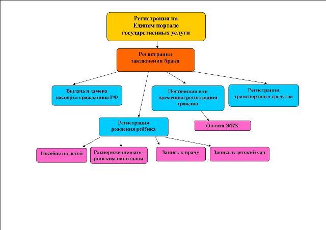 инструкция регистрации на портале государственных услуг российской федерации